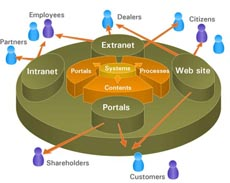 Intranet Extranet application